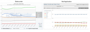 השוואה בין stat counter ל net application