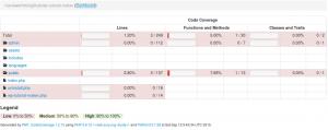 דוח גרפי לדוגמה של כלי כיסוי קוד באמצעות PHPunit - הנתונים שיש בממשק לא חשובים ומובאים כדוגמה בלבד של הצלחת הפקה
