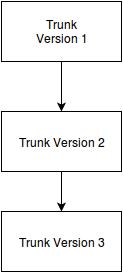 קומיטים לגרסה אחת של SVN