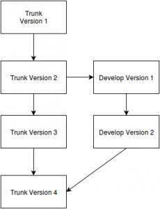 דוגמה של שני ענפים ב-SVN. פיצול, עבודה בשני הענפים במקביל ואז מיזוג.