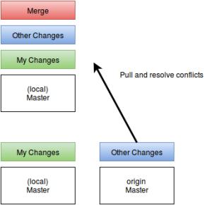 משיכת השינויים שנעשו בקומיט אחר אלינו. פתרון הקונפליקטים נעשה בענף שלנו.