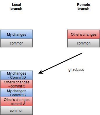 דוגמה ל git rebase