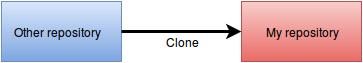 clone example
