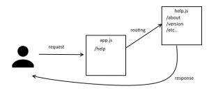 express route scheme