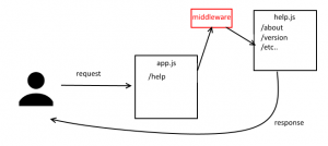 express route scheme with middleware