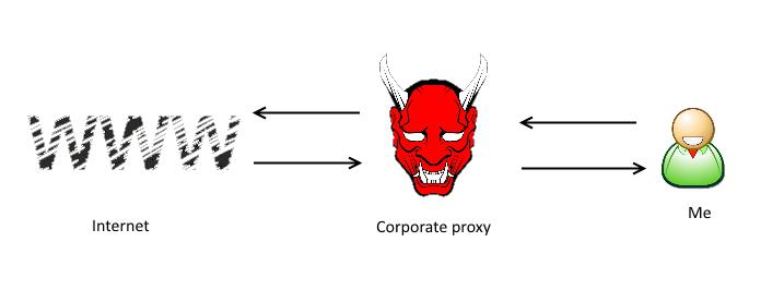 משתמש שמנהל תקשורת עם רשת האינטרנט כשבאמצע יש שטן שמדמה את הפרוקסי הארגוני