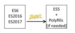 ES2016, ES2017 ו-ES6 הופכים ל-ES5 וגם פוליפילים אם צריך.
