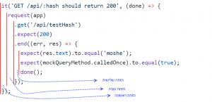 קטעי קוד, כל בלוק של קוד מוזח באמצעות שני תוים על מנת להבדיל בינו לבין הקוד שמכיל אותו.