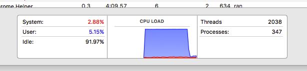 קפיצת CPU שמתקיימת ברגע שנכנסים לג׳רוזלם פוסט ויורדת ברגע שיוצאים ממנו