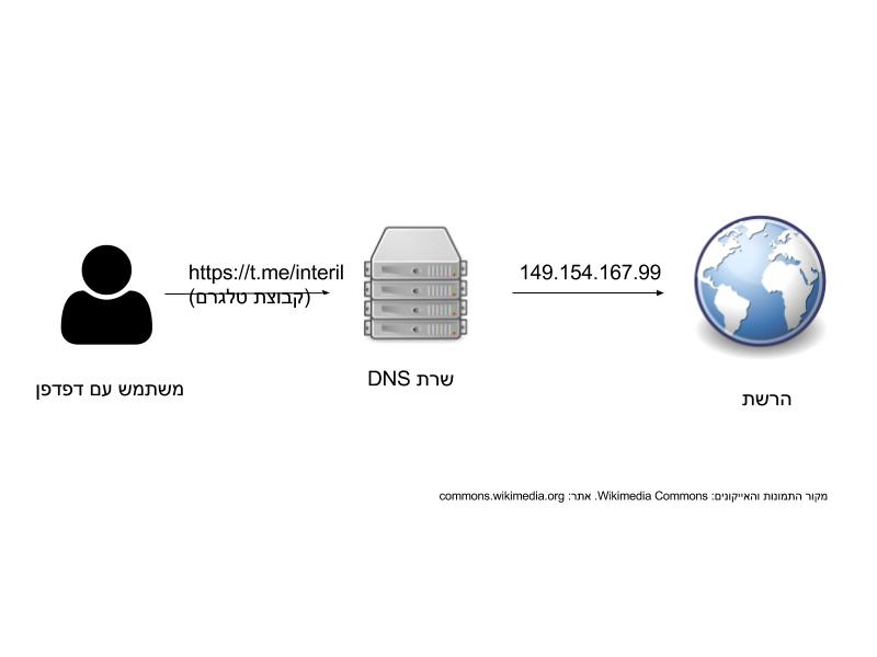 פעולה תקינה של DNS