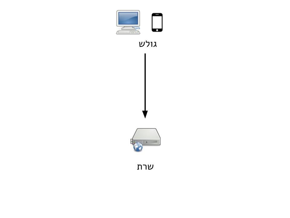 גלישה רגילה - המשתמש מתחבר לשרת דרך הספק