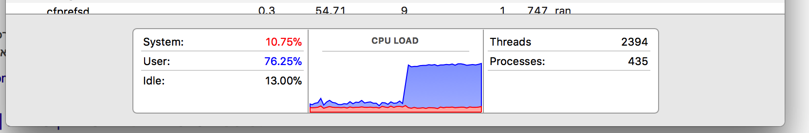 עליה בניצולת ה-CPU באתר