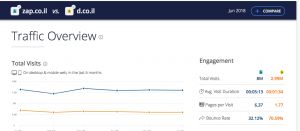 נתוני חברת Similar web על דפי זהב וזאפ