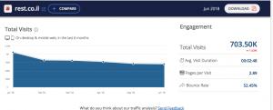 נתוני חברת Similar web על רסט