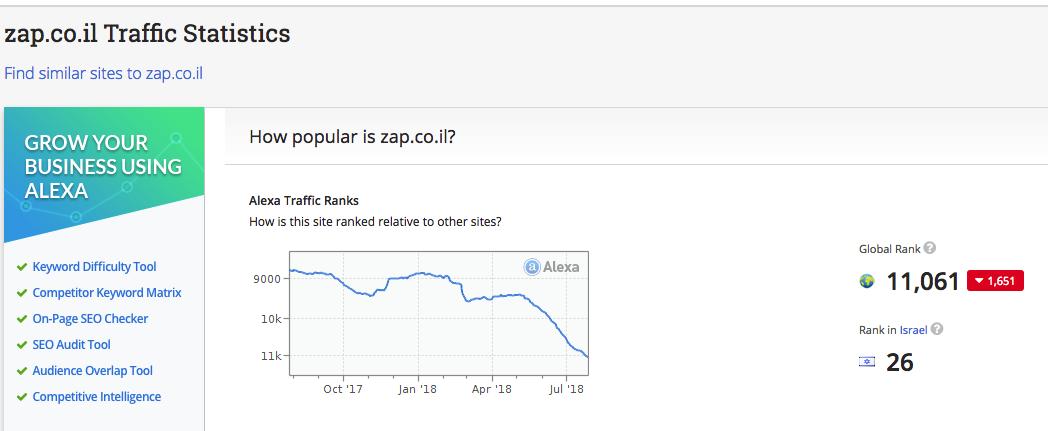 סטטיסטיקה של אתר זאפ - אלקסה
