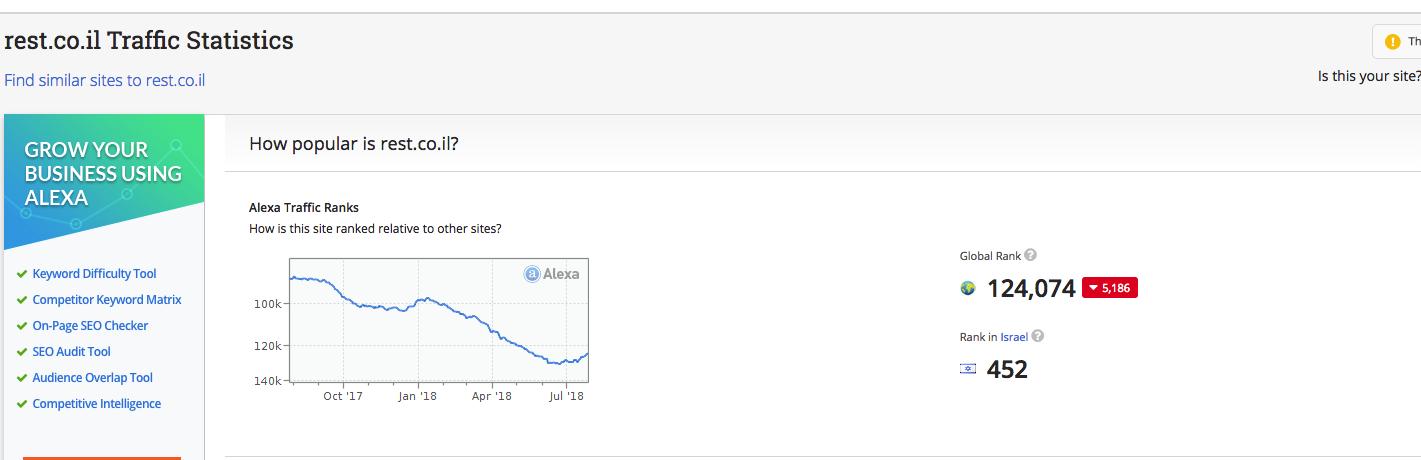 סטטיסטיקה של אתר רסט - אלקסה